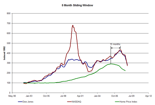 Indexed Market Values Over a 5 Month Sliding Window